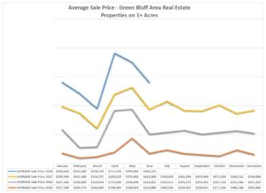 "Summer 2018 (Article #2 – Market Update ""The Halfway Point"") – Green Bluff Newsletter"